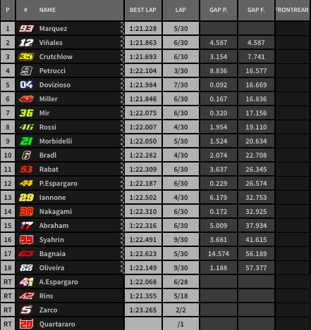 Resultado final del GP de Alemania.