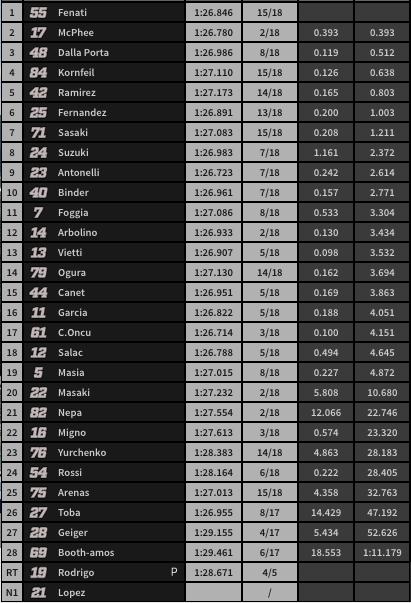 Situación de carrera a falta de 9 vueltas.
