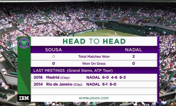 Head to head Sousa vs. Nadal
