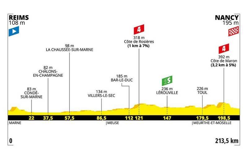 PERFIL de la 4ª etapa del Tour de Francia que se disputará mañana