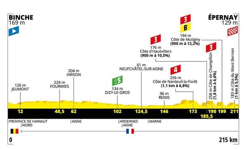 PERFIL de la 3ª etapa del Tour de Francia 2019