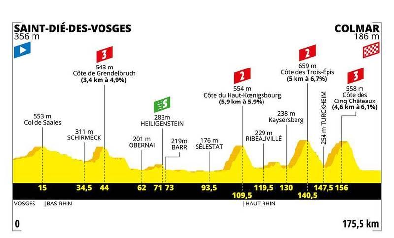 PERFIL de la 5ª etapa del Tour de Francia que se disputará mañana