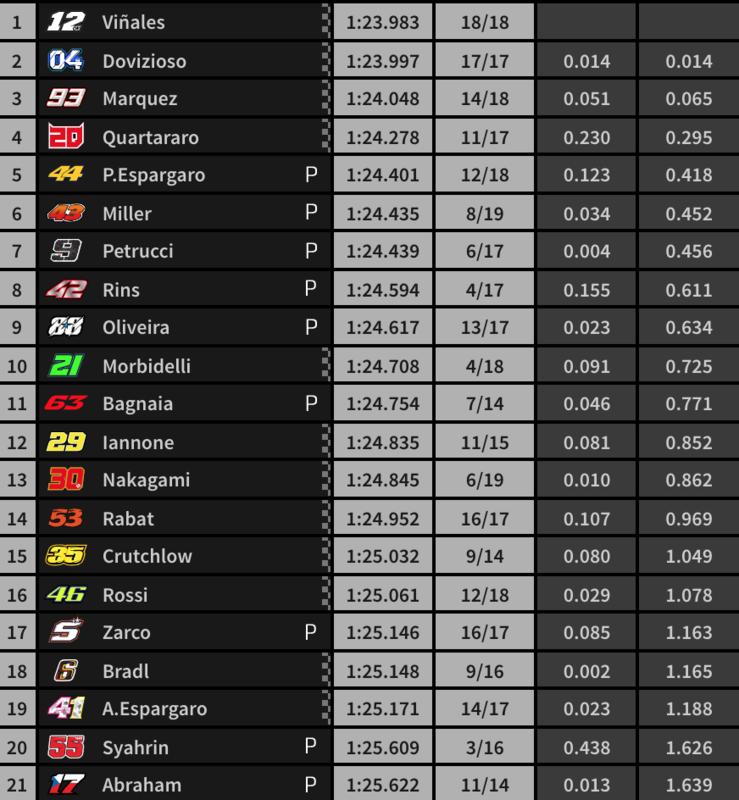 Tiempos del FP4 de MotoGP