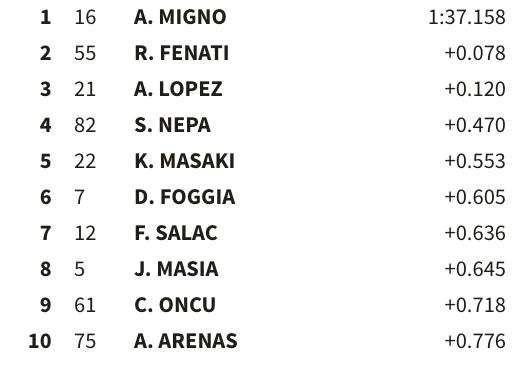Los 4 primeros pilotos pasarían ahora a la Q2 de Moto3