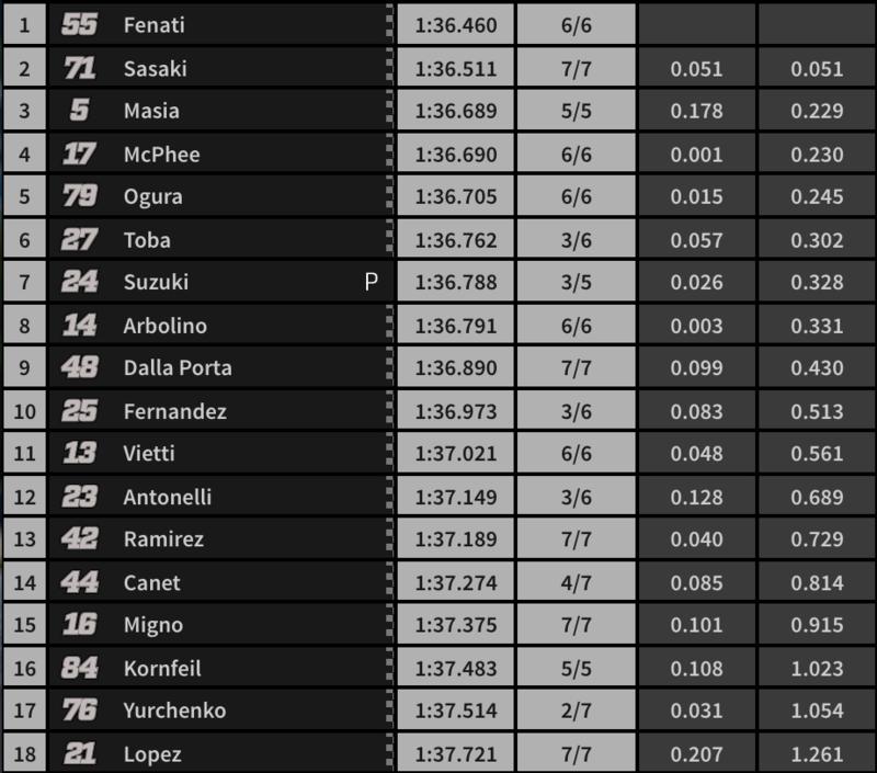 Resultados de la Qualy de Moto3