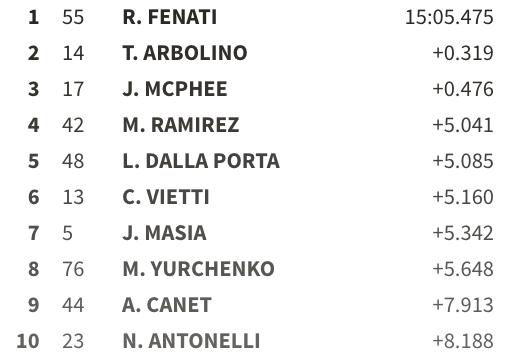 Ahora mismo Dalla Porta le quitaría a Canet el liderato del Mundial