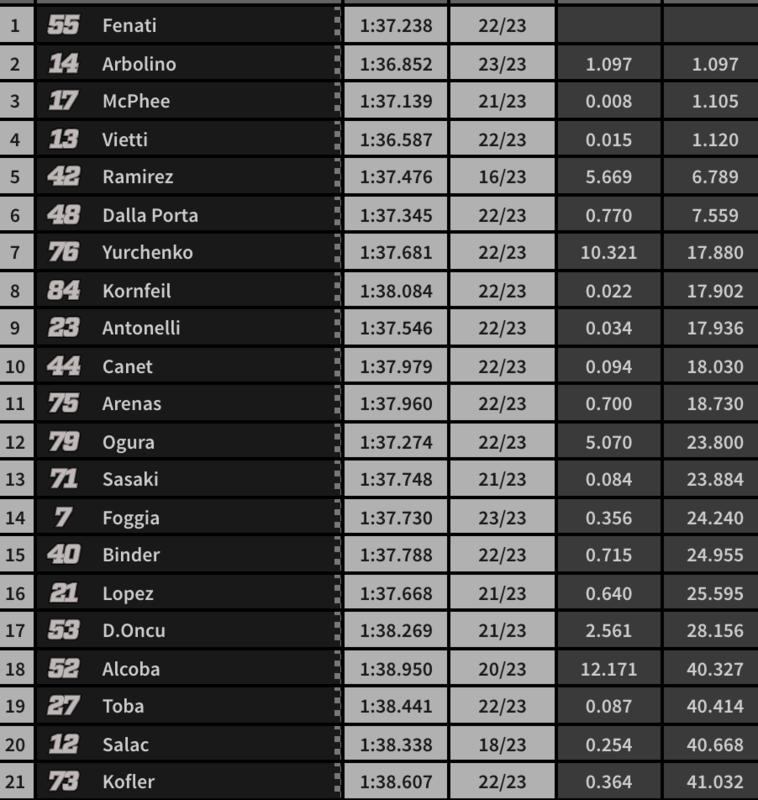 Resultados de la carrera de Moto3