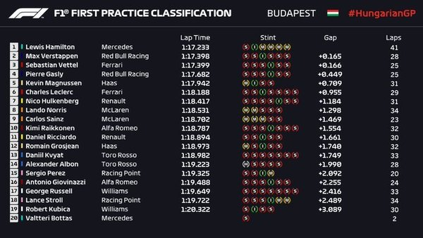 Así ha quedado la clasificación tras la FP1