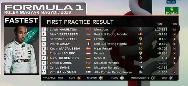 El top-10 de la FP1 del GP de Hungría en Hungaroring