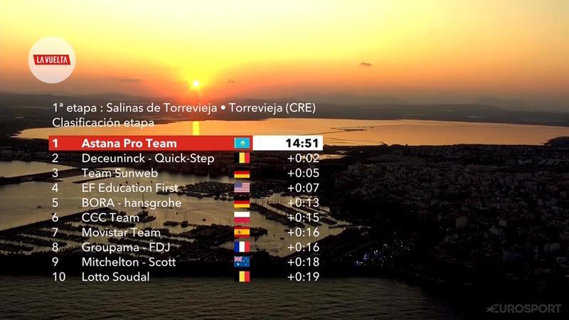 TOP 10 de la 1ª etapa de la Vuelta a España 2019