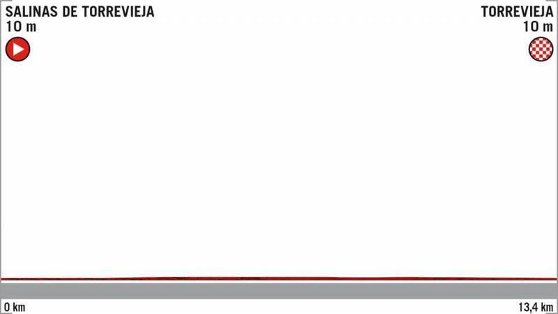 PERFIL de la 1ª etapa de la Vuelta a España 2019