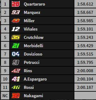 La Q2 de MotoGP, a falta de 3 minutos