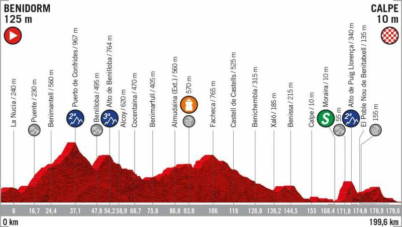 PERFIL de la 2ª etapa de la Vuelta a España 2019 que se disputará mañana