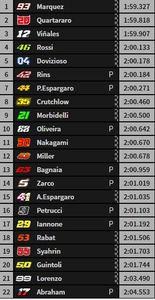 Así ha terminado la FP4 de MotoGP