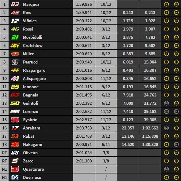 Así está la carrera a falta de 8 vueltas
