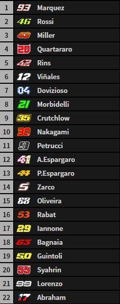 Este es el orden de los pilotos en la parrilla de salida de MotoGP