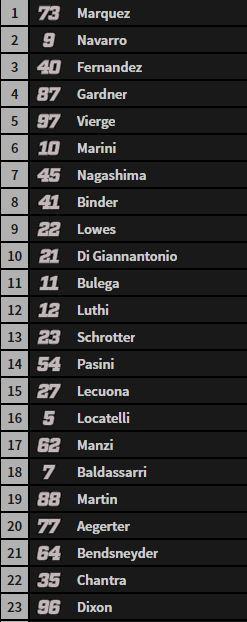 Esta es la parrilla de salida para la carrera de Moto2
