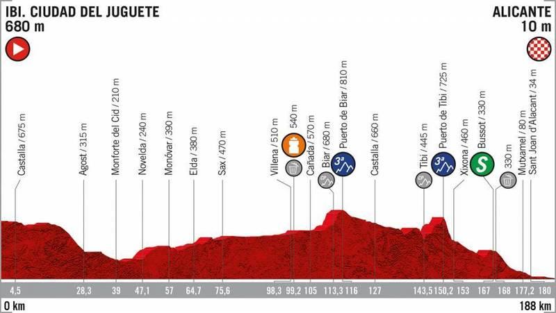 PERFIL de la 3ª etapa de la Vuelta a España 2019 que se disputará mañana