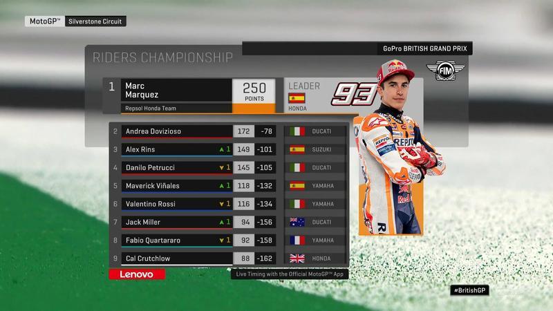 Así queda el Campeonato del Mundo de Pilotos tras el GP de Gran Bretaña de MotoGP