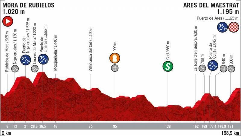 PERFIL de la 6ª etapa de la Vuelta a España que se disputará mañana