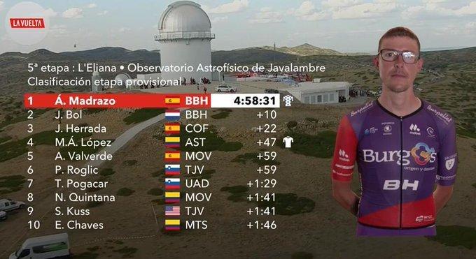 TOP 10 de la 5ª etapa de la Vuelta a España 2019