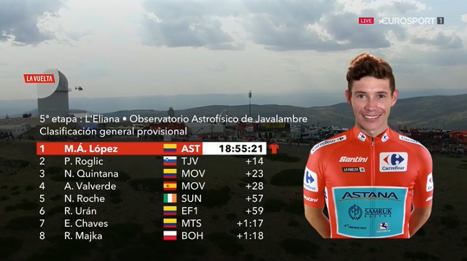 TOP 8 de la general de la Vuelta a España 2019