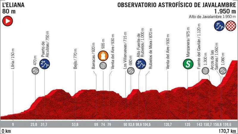 PERFIL de la 5ª etapa de la Vuelta a España 2019