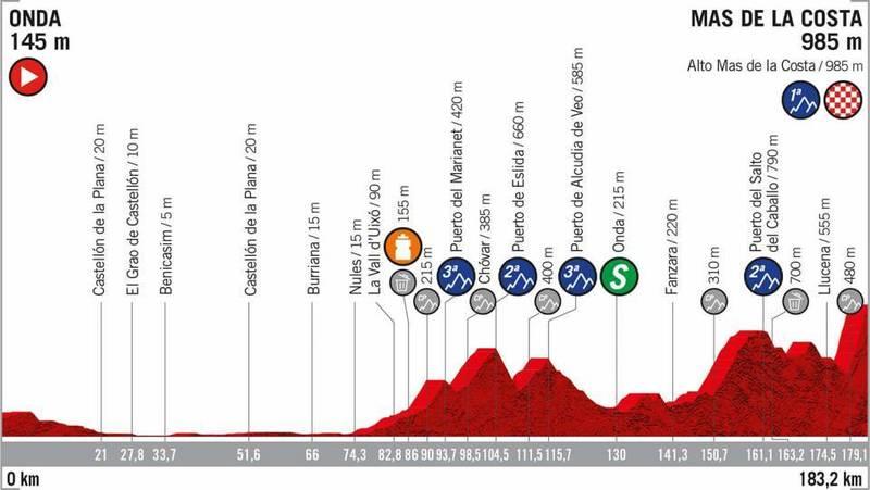 PERFIL de la 7ª etapa de la Vuelta a España que se disputará mañana