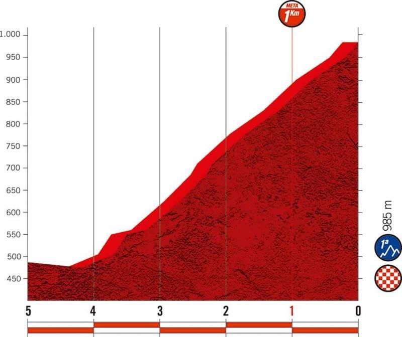 Otra forma de ver el durísimo final de etapa que aguarda a los ciclistas de la Vuelta a España