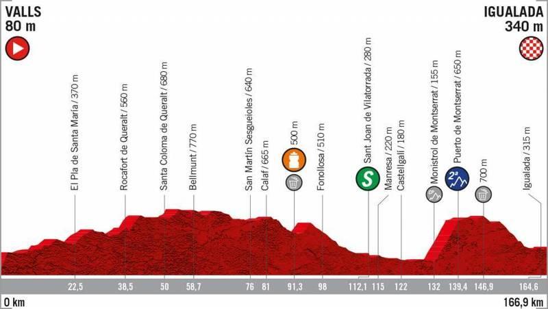 PERFIL de la 8ª etapa de la Vuelta a España 2019 que se disputará mañana