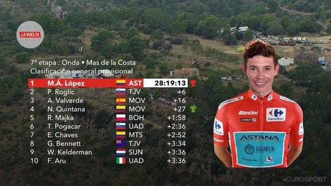TOP 10 de la general de la Vuelta a España 2019 tras la 7ª etapa