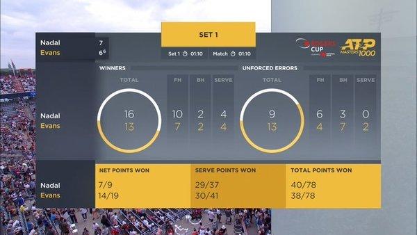 En el primer set, Nadal 16 golpes ganadores y 9 errores no forzados. Evans, 13 y 13, respectivamente