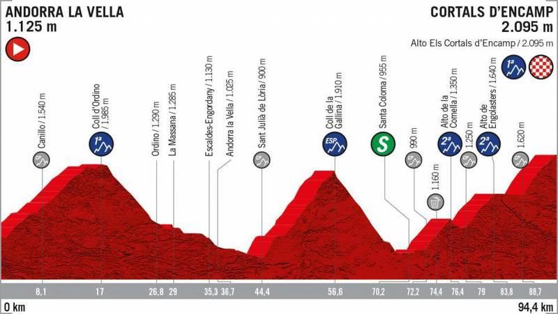El perfil de la etapa de hoy en Andorra
