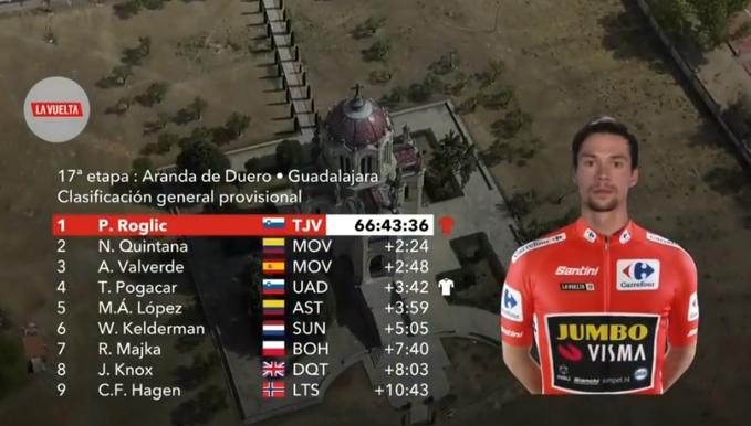 GENERAL de la Vuelta a España 2019 tras la 17ª etapa