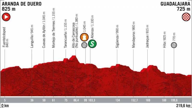 PERFIL de la 17ª etapa de la Vuelta a España 2019