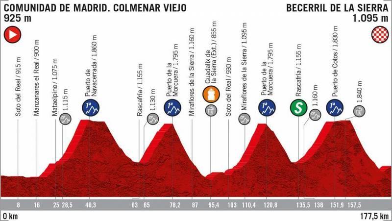 PERFIL de la 18ª etapa de la Vuelta a España 2019