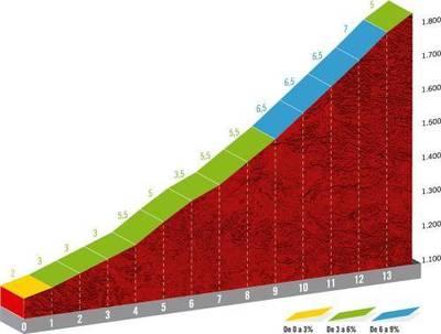 PERFIL DEL PUERTO DE COTOS, última cota del día en la Vuelta a España
