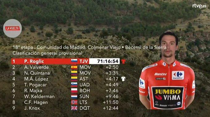 CLASIFICACIÓN general de la Vuelta a España tras la 18ª etapa