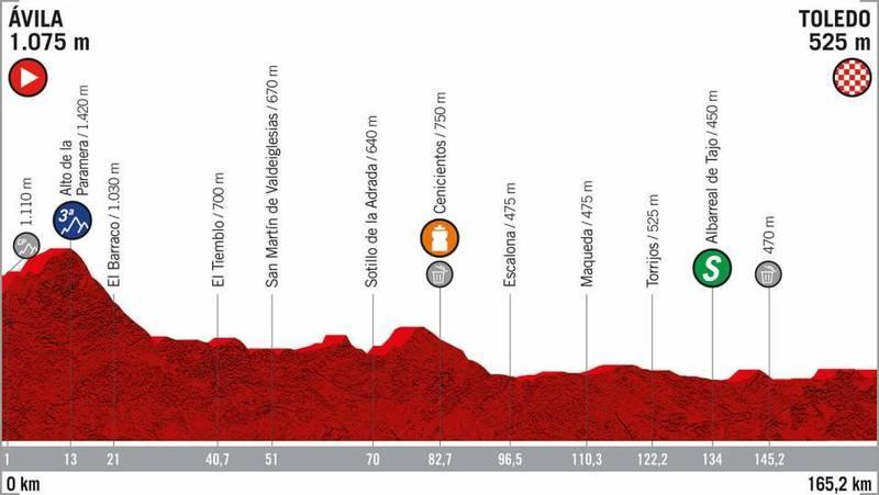 PERFIL de la 19ª etapa de la Vuelta a España 2019