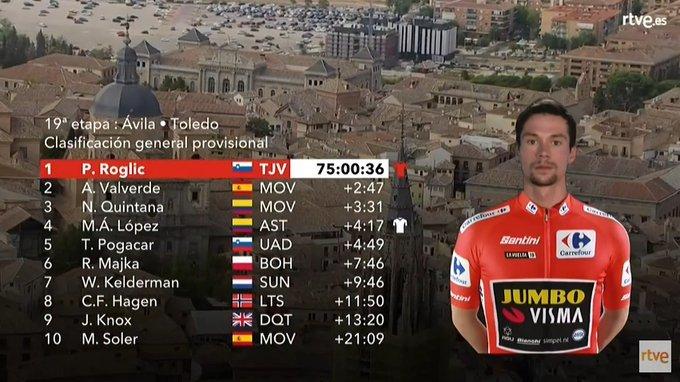 TOP 10 de la general de la Vuelta a España 2019