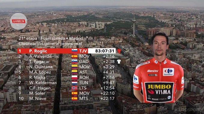 TOP 10 final de la Vuelta a España