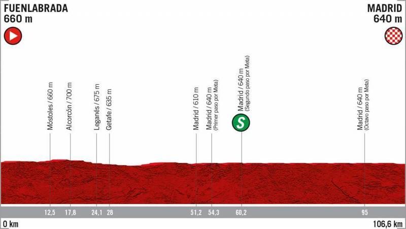 PERFIL de la 21ª etapa de la Vuelta a España 2019