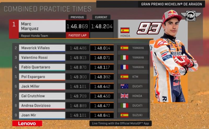 Así está el acumulado de tiempos de los libres de MotoGP. Han mejorado todos menos Márquez en la FP2