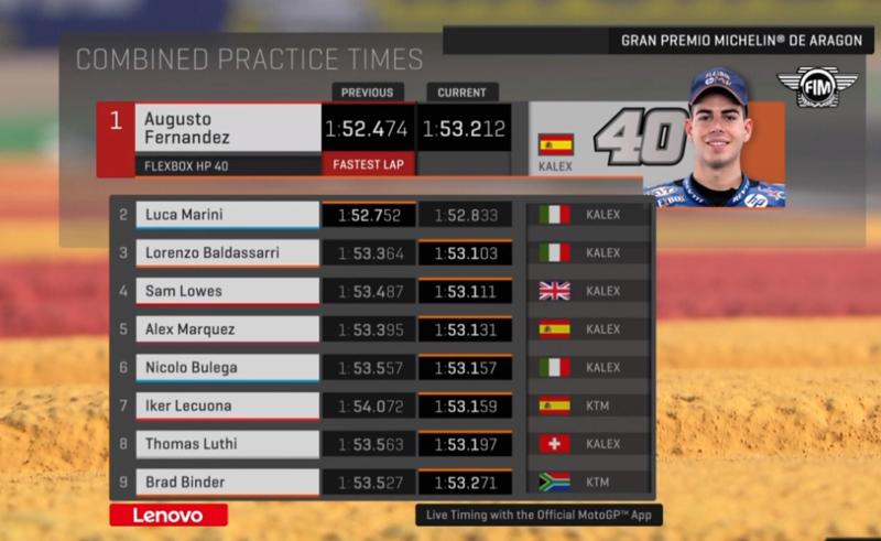 Clasificación de las dos primeras sesiones combinadas de libres de Moto2