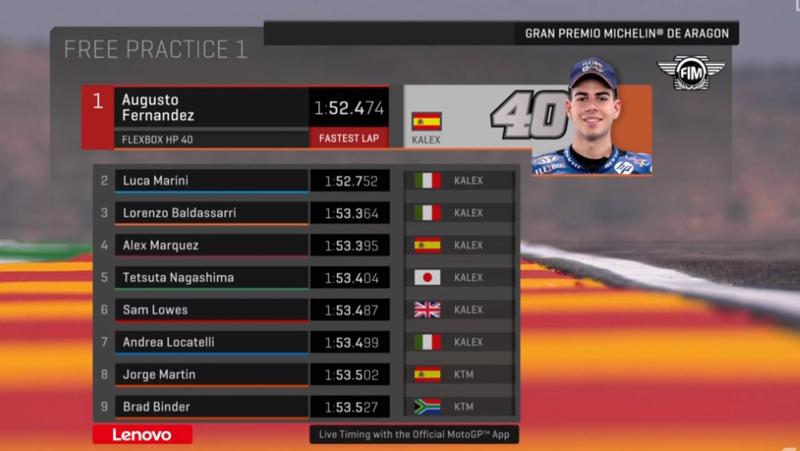 Clasificación tras la primera sesión de libres de Moto3 en Aragón