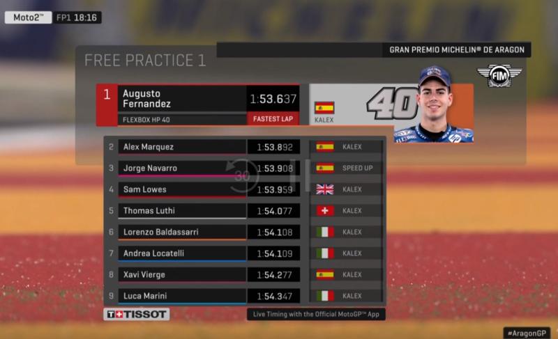 Así marcha la primera sesión de entrenamientos libres de Moto2 en Aragón