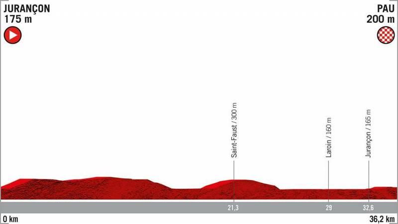 PERFIL de la 10ª etapa de la Vuelta a España 2019
