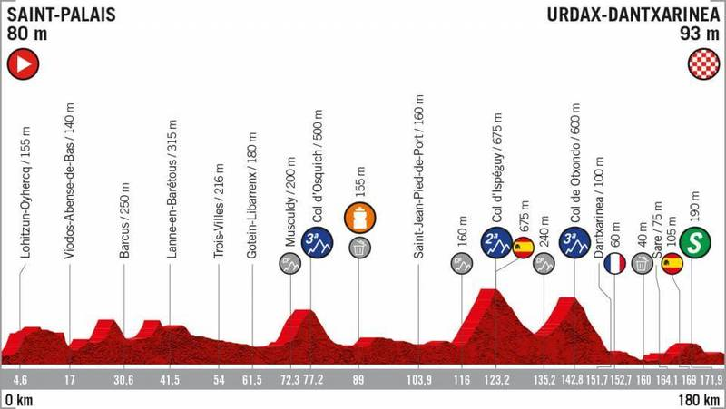Perfil de la 11ª etapa que se disputará mañana. Etapa ideal para coger una fuga-bidón.