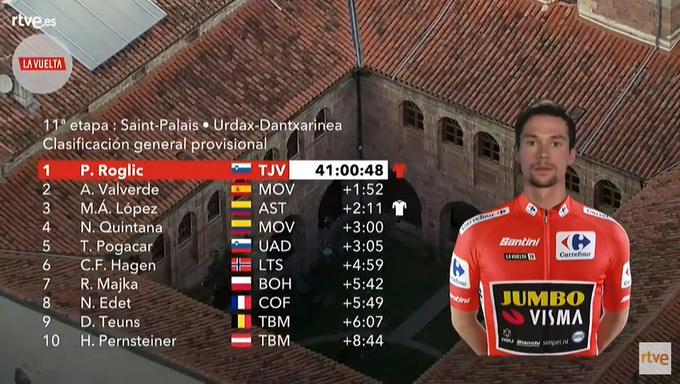 CLASIFICACIÓN de la Vuelta a España tras la 11ª etapa