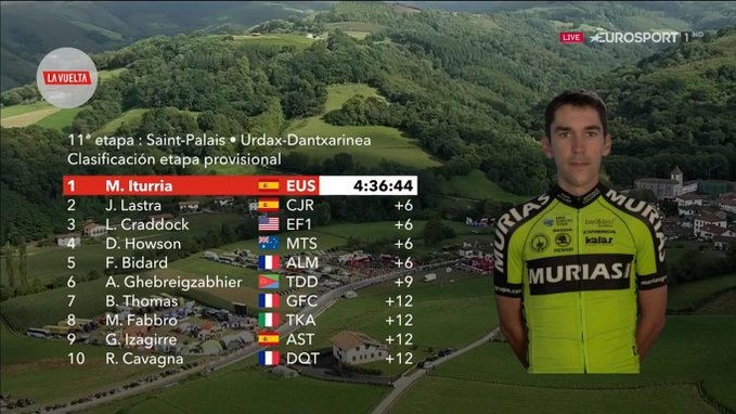 TOP 10 de la 11ª etapa de la Vuelta a España 2019